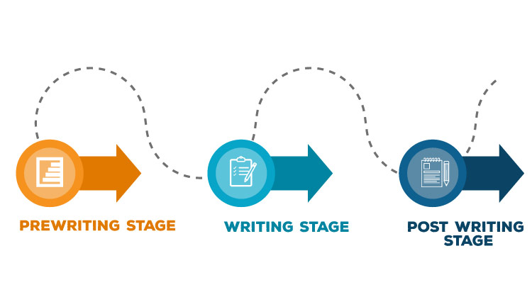مرحلهی پیش از نگارش مقاله انگلیسی یا pre writing stage