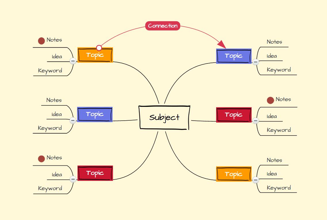 Mind Map در مهارت رایتینگ