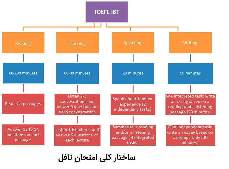 ساختار کلی امتحان toelf