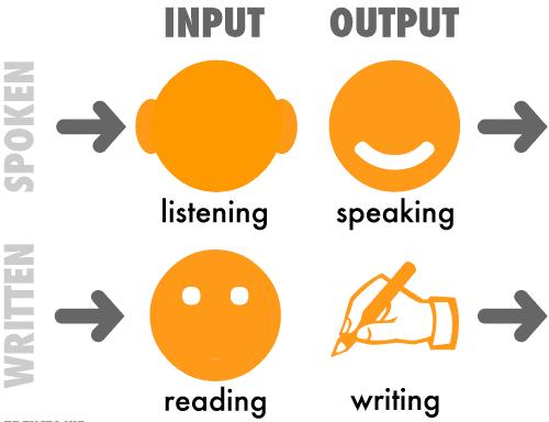 مهارتهای زبان انگلیسی