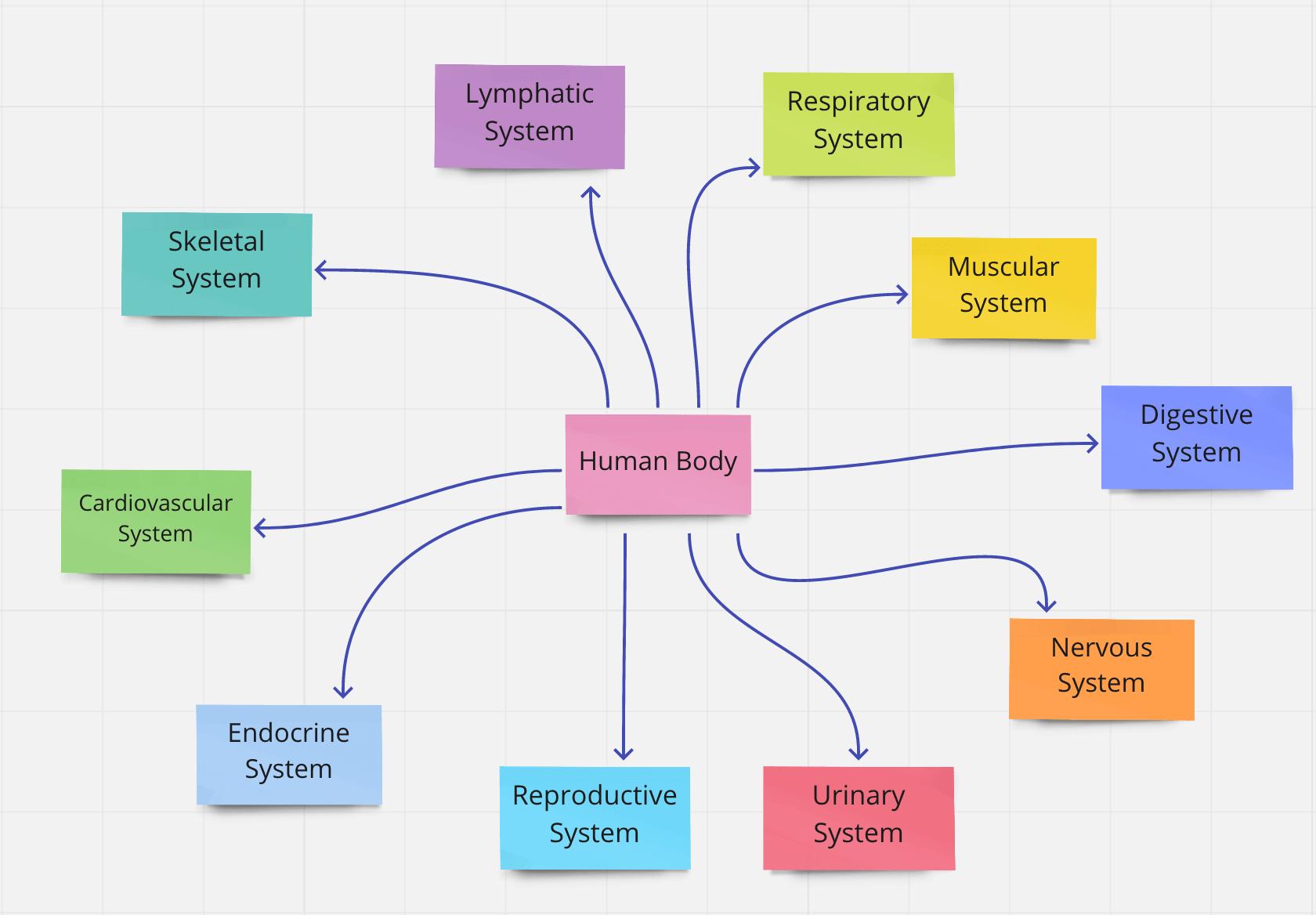 روش یادداشت برداری concept method