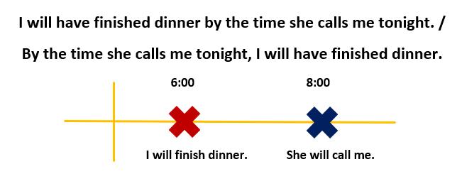 مثال زمان آینده در زبان انگلیسی