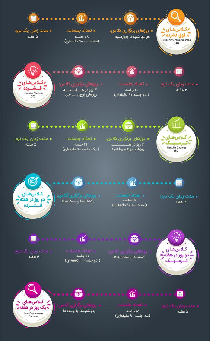 انواع کلاس زبان