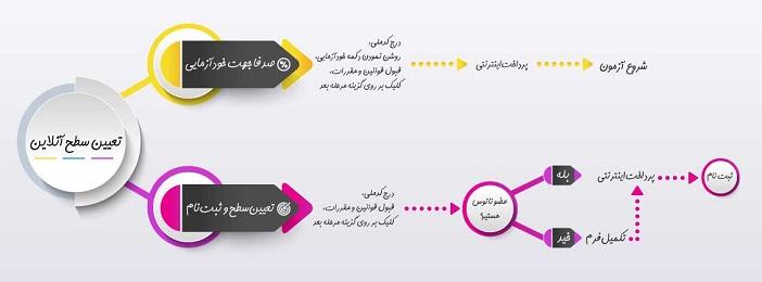 اینفوگرافیک تعیین سطح آنلاین زبان انگلیسی موسسه سفیر گفتمان