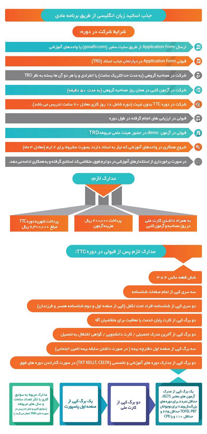 جذب مدرس زبان انگلیسی در تهران و شهرستان