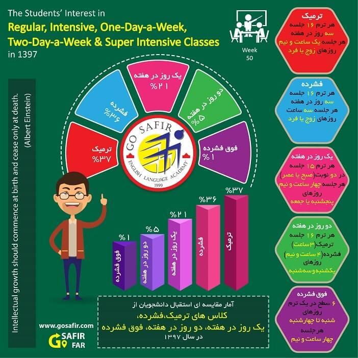آمار مقایسه الگوهای مختلف آموزشی موسسه سفیر گفتمان