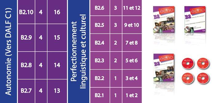 کتاب ECHO B1 برای سطح فوق پیشرفته Perfectionnement linguistique