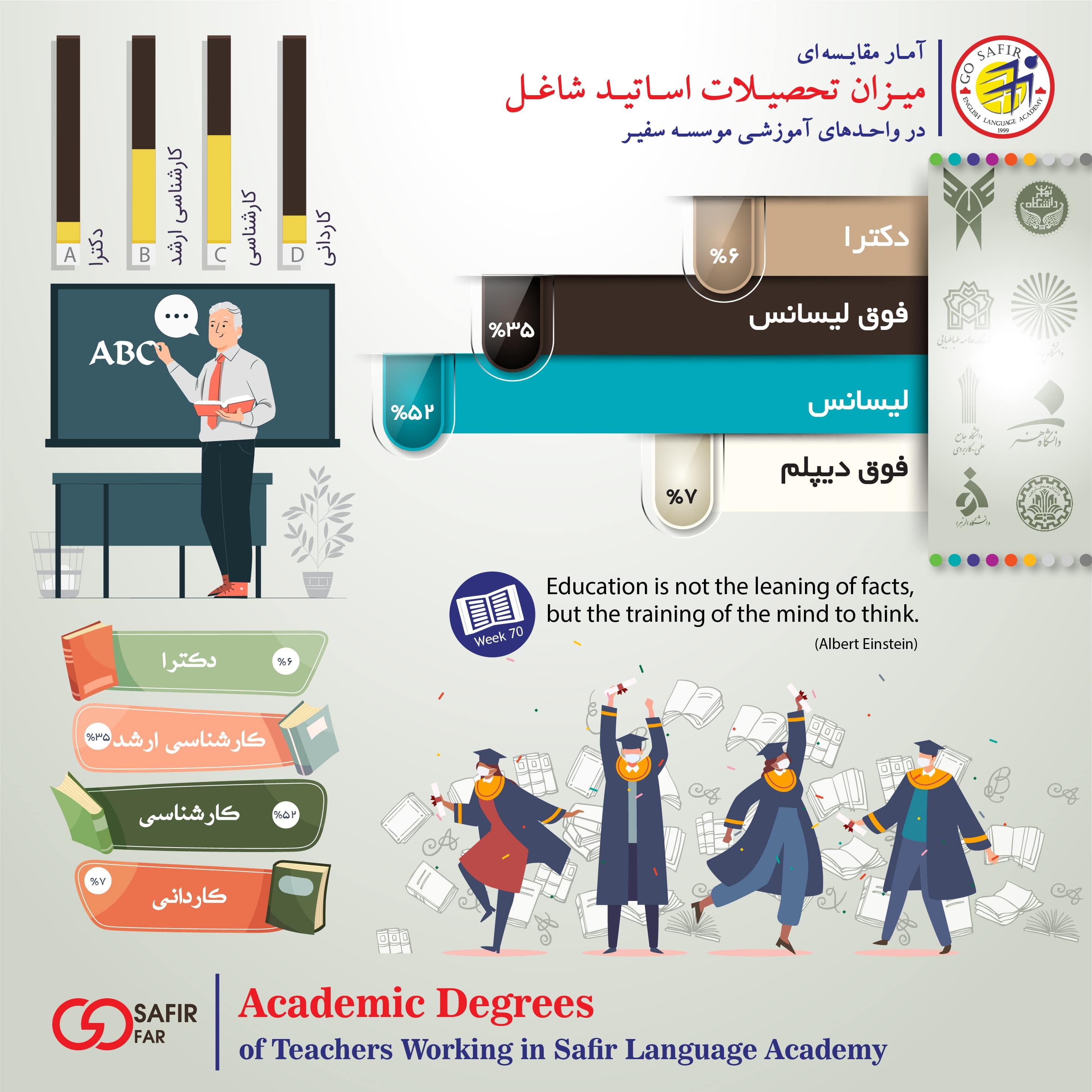 اینفوگرافی میزان تحصیلات اساتید