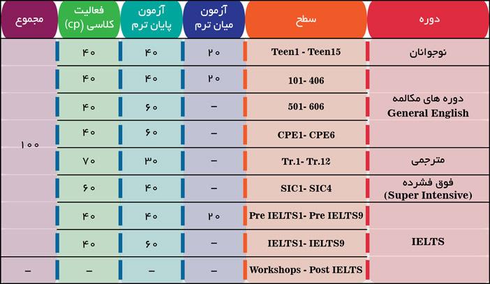 سیستم ارزیابی سفیر