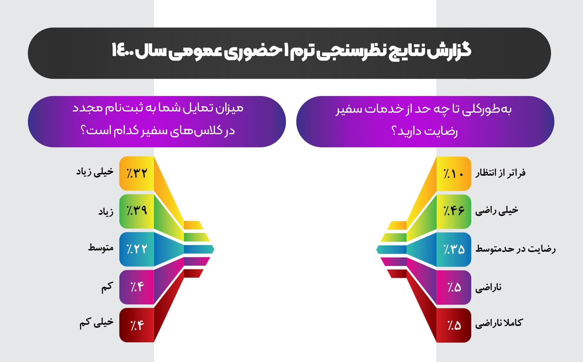 نظرسنجی دورههای عمومی حضوری سفیر