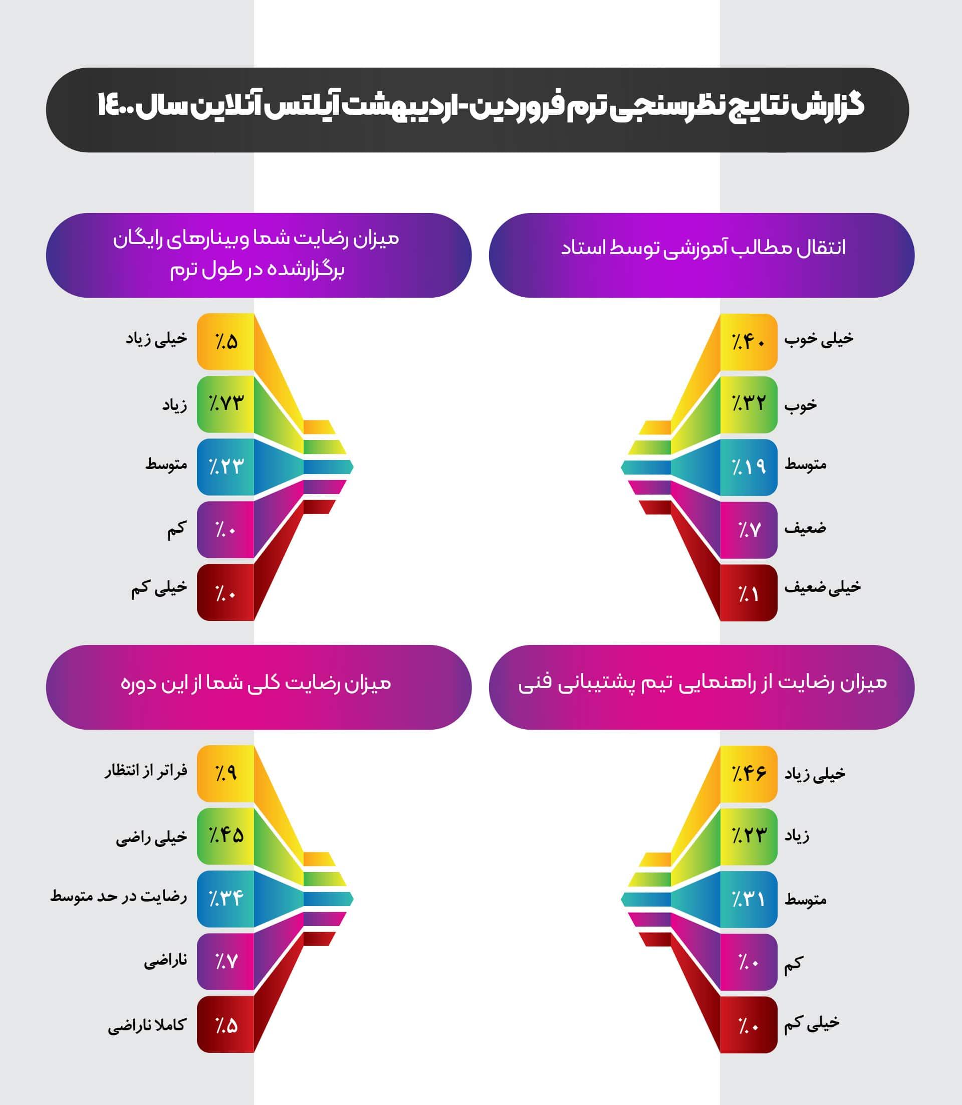 نظرسنجی دورههای آیلتس آنلاین سفیر
